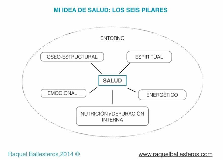 Seis pilares de la salud ©Raquel Ballesteros